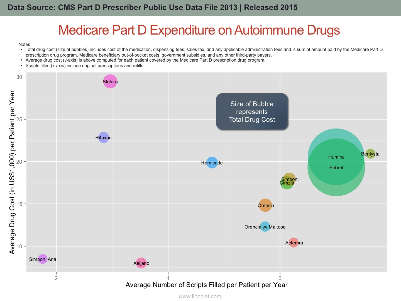 Medicare Spending on Autoimmune Drugs