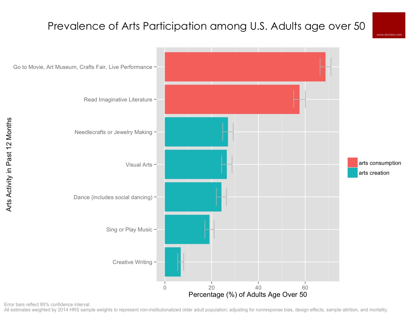 Prevalence of Arts Participation.jpg