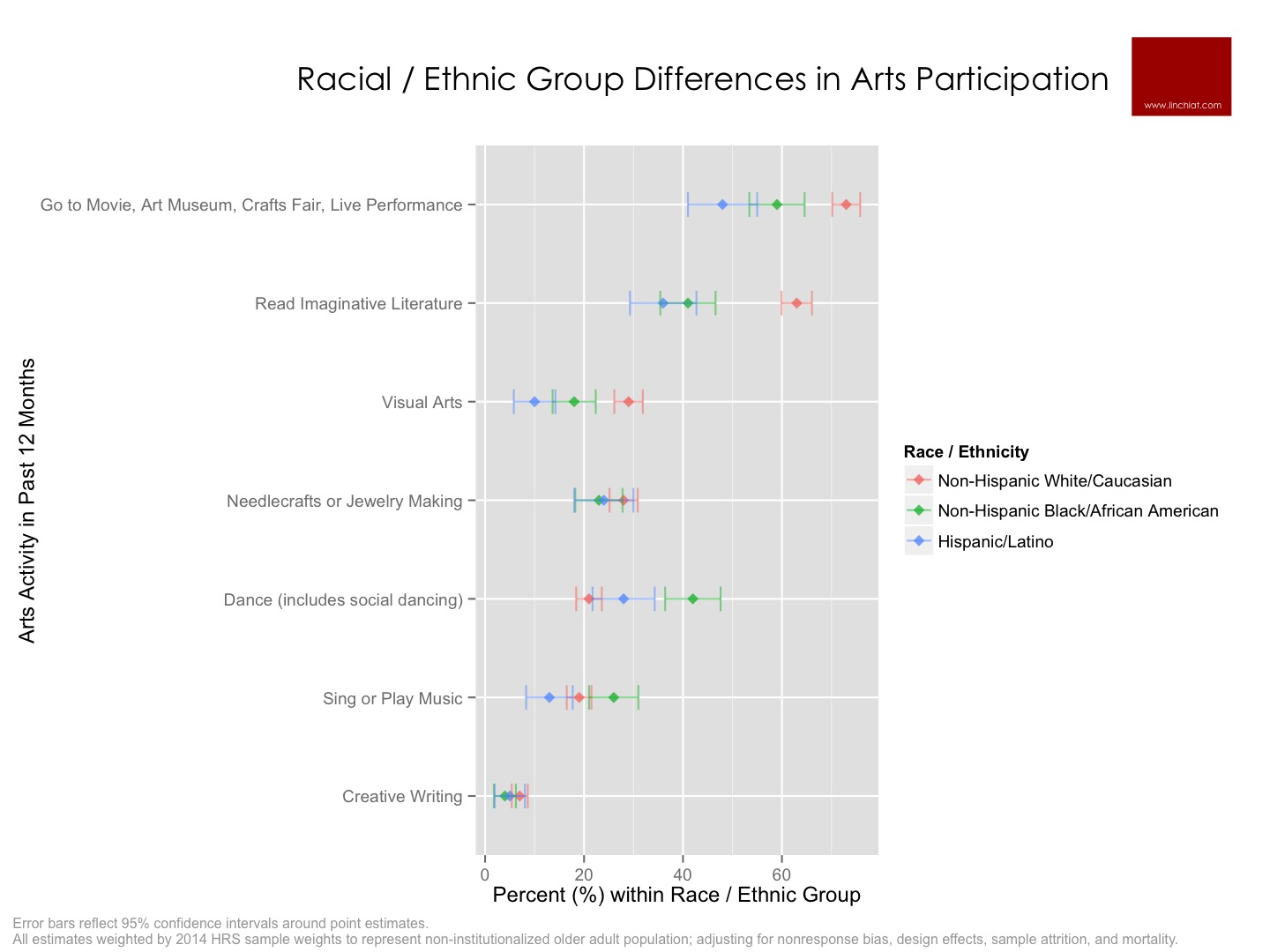 Racial Differences in Arts Participation.jpg