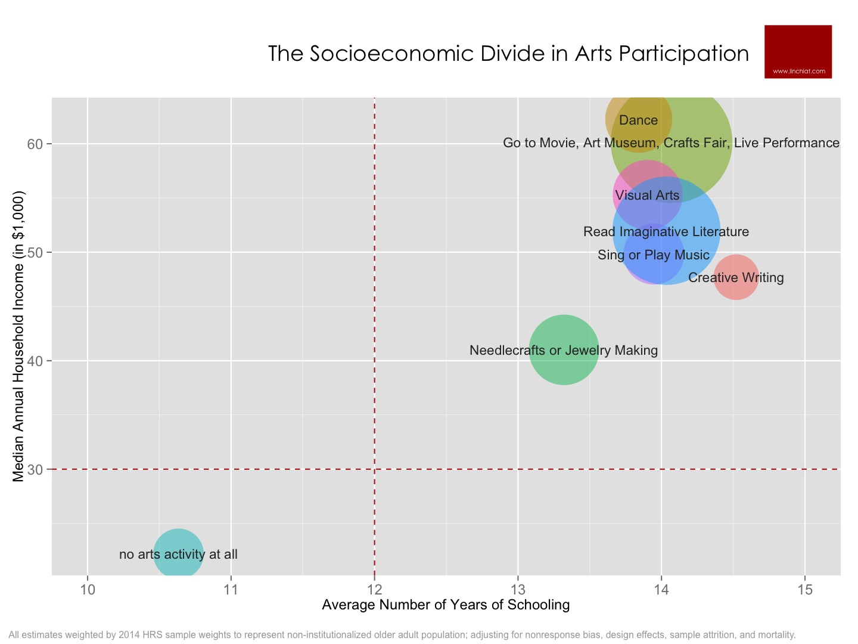 Socioeconomic Divide in Arts Participation.jpg