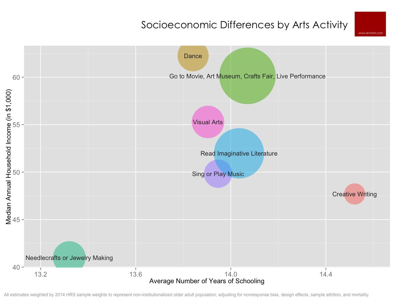 Socioeconomic Differences by Arts Activities.jpg