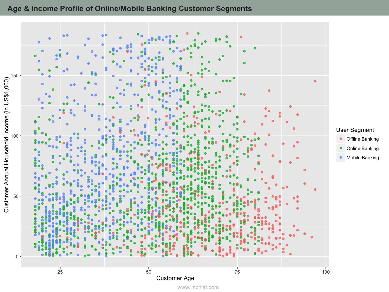 Age & Income Profile of Banking Customer Segments.jpg