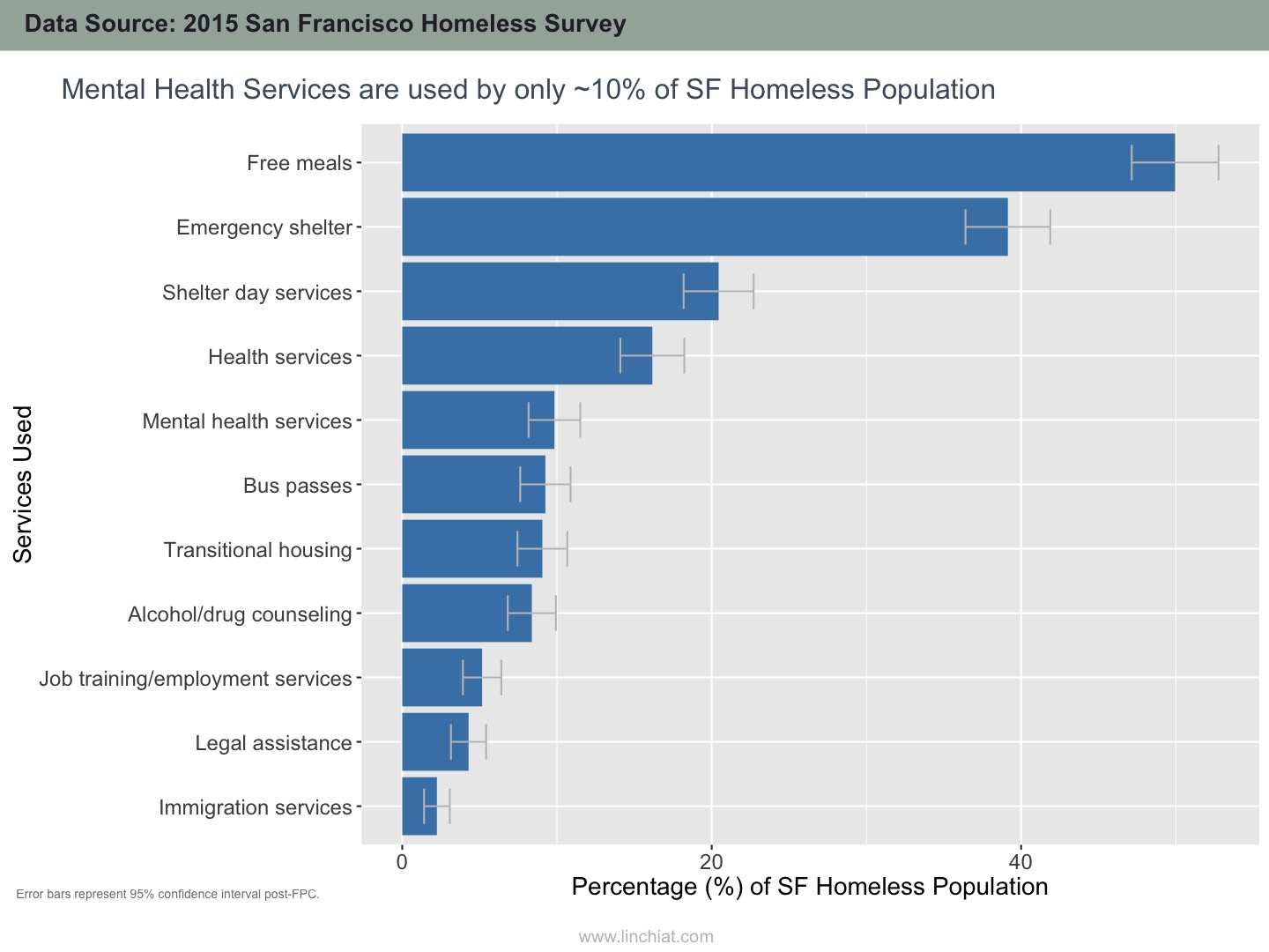 Common services in use by San Francisco Homeless Population