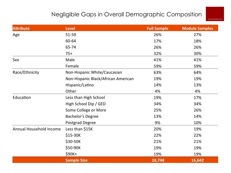 Demographic Profile of HRS Full Sample vs. Module Sample.jpg