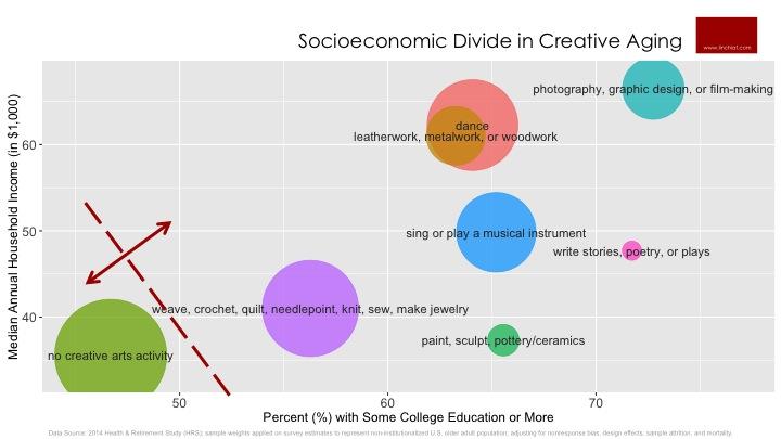 Socioeconomic Divide in Creative Arts Activities.jpg