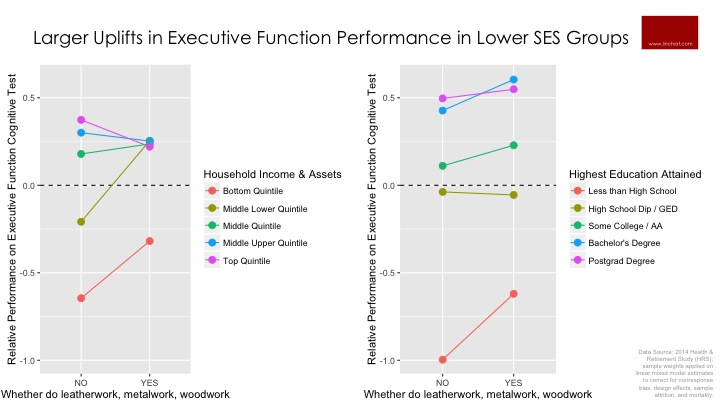 Larger Uplifts in Executive Function Performance in Lower SES Groups.jpg