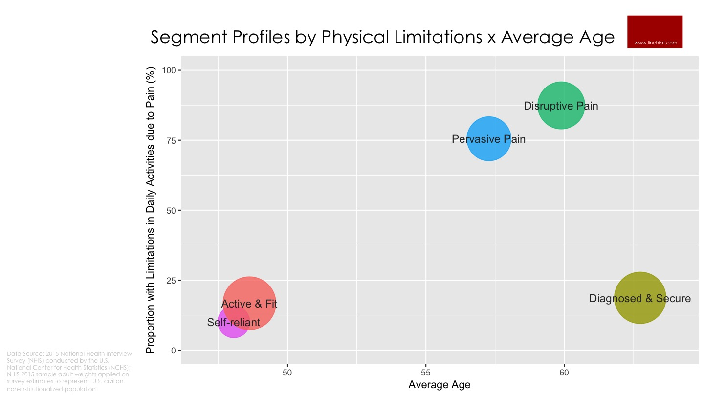 Pain Segment Profiles by Physical Limitations x Age.jpg