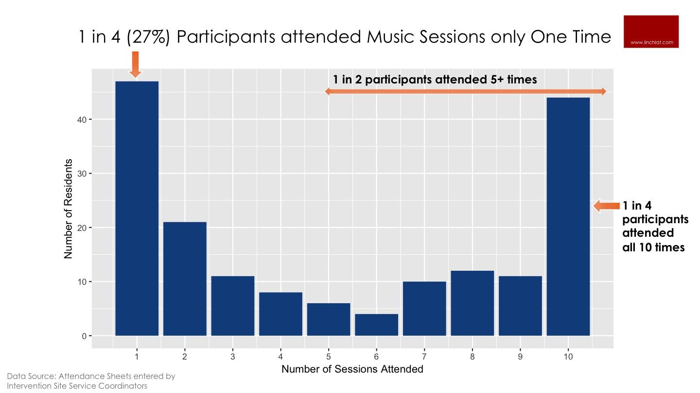 HUD community attendance of music sessions.jpg