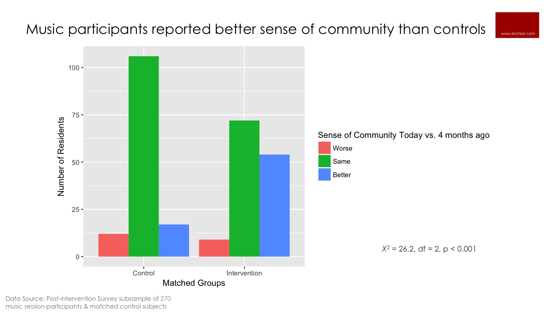 Music improves sense of community.jpg
