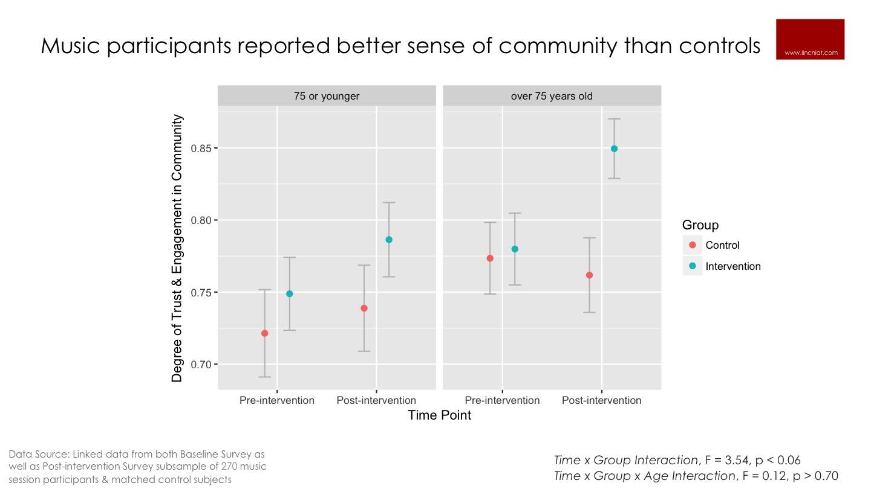 Music improves community trust and engagement.jpg