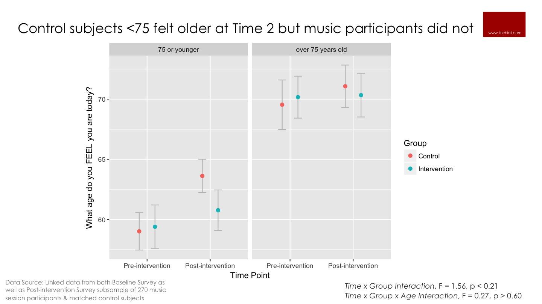 Music maintains subjective age.jpg