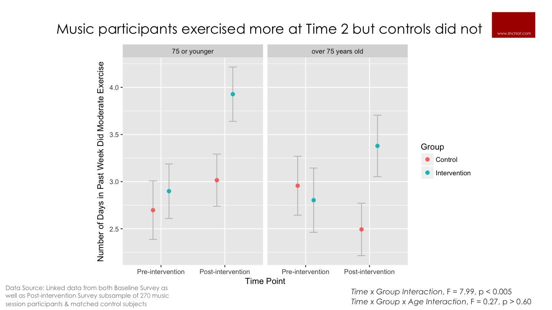 Music increase odds of exercise.jpg