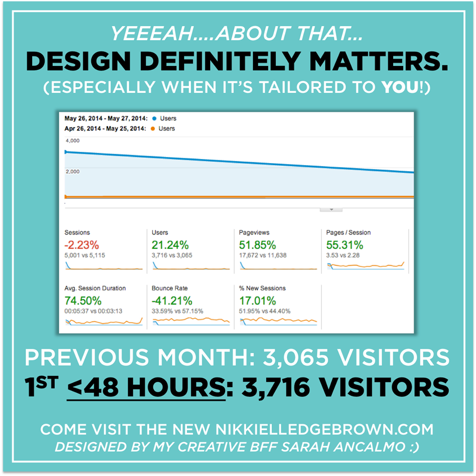 As you can see, the launch of Nikki's new and improved and amazingly designed website garnered her a HUGE burst in traffic. FWIW, my fab client Sarah's website has also seen massive conversion just from overflow traffic from Nikki's site. #eraofdesign #designmatters