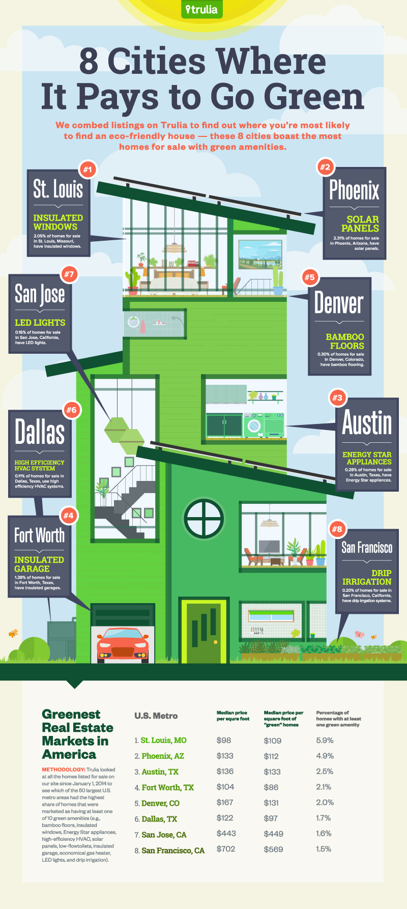 TRULIA-Miles-Quillen-Infographic-8-Cities-Where-It-Pays-To-Go-Green-Infographic.jpeg