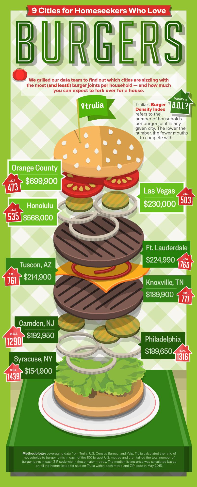 Trulia-Miles-Quillen-Infographic-Burgers