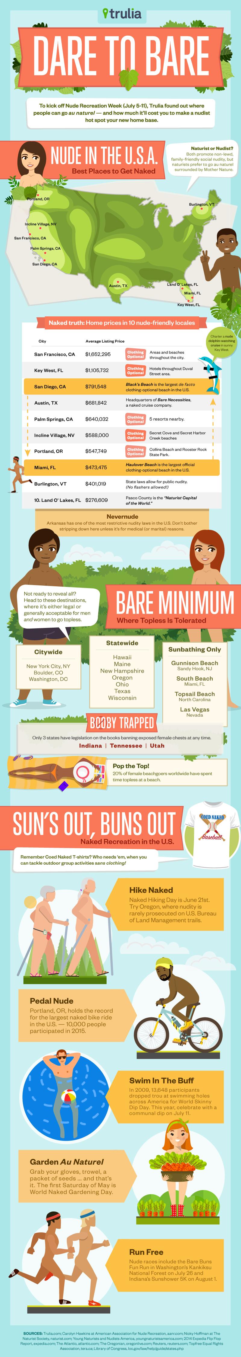 Trulia-Miles-Quillen-Infographic-Dare-To-Bare