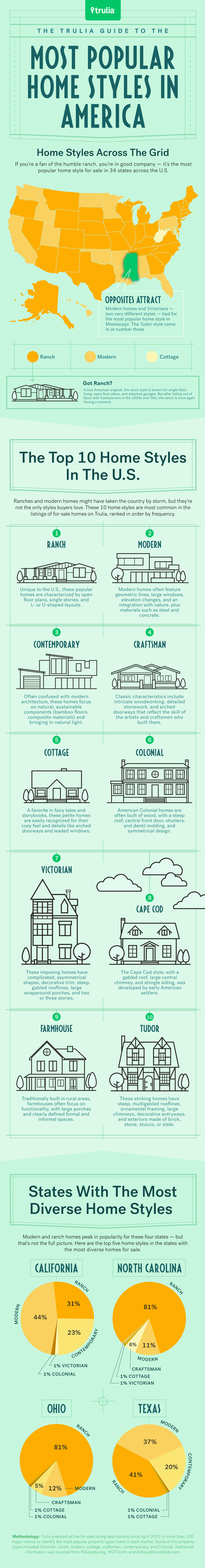 Trulia-Miles-Quillen-Infographic-Most-Popular-Home-Styles-In-America