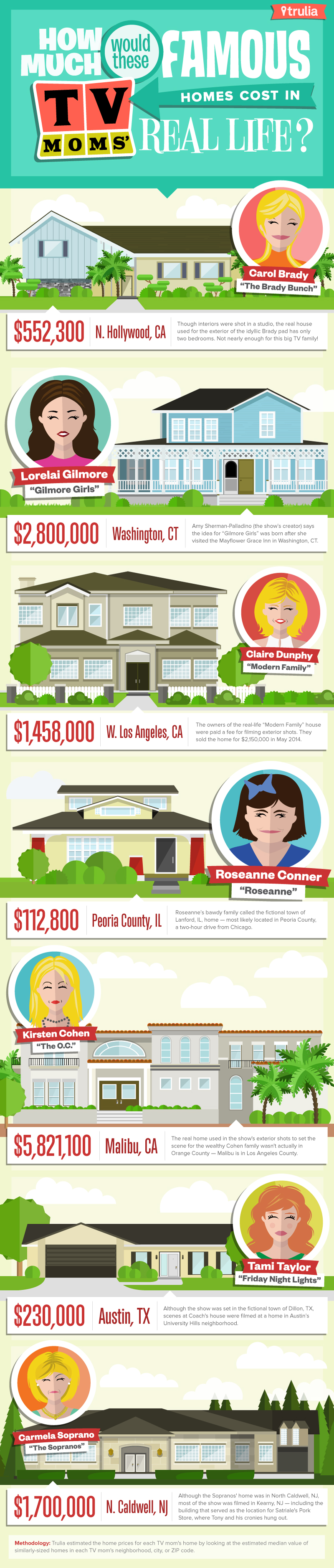 Trulia-Miles-Quillen-Infographic-Famous-TV-Moms-Homes