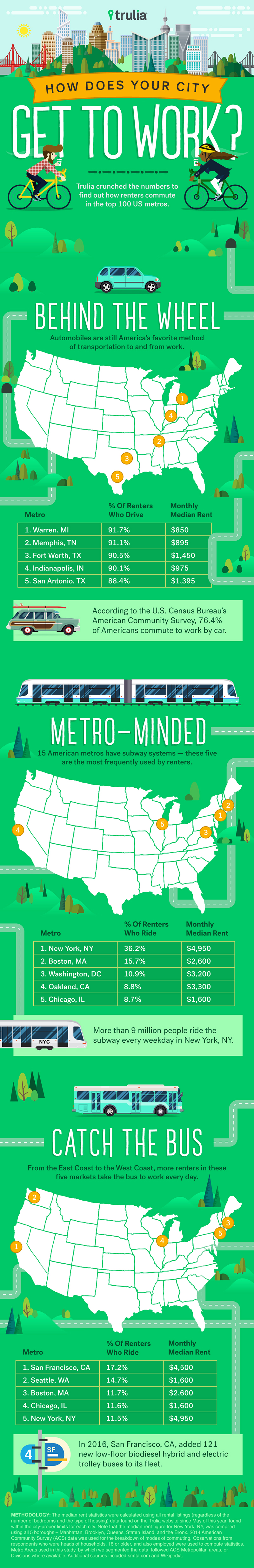 Trulia-Miles-Quillen-Infographic-How-Does-Your-City-Get-To-Work