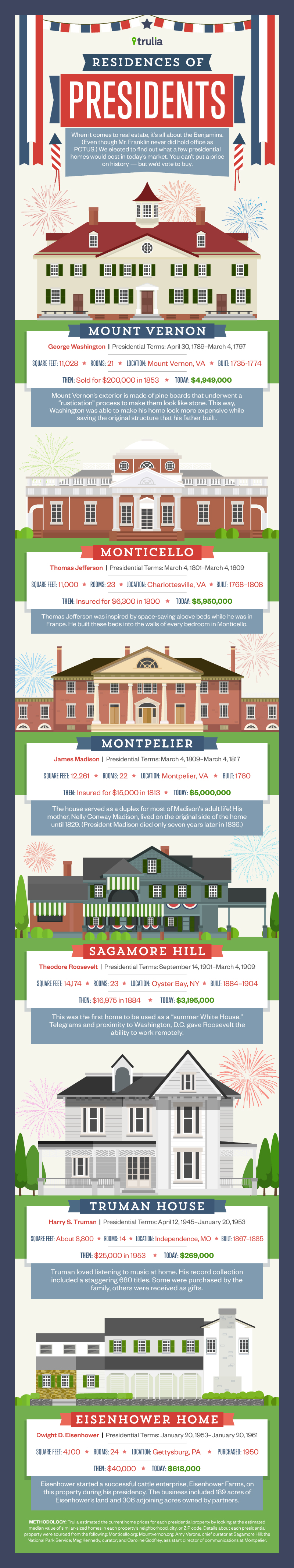 Trulia-Miles-Quillen-Infographic-Residences-Of-Presidents