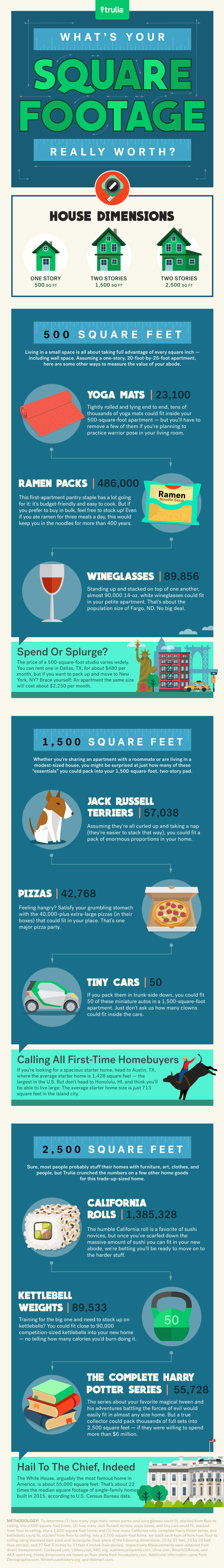 Trulia-Miles-Quillen-Infographic-Whats-Your-Square-Footage