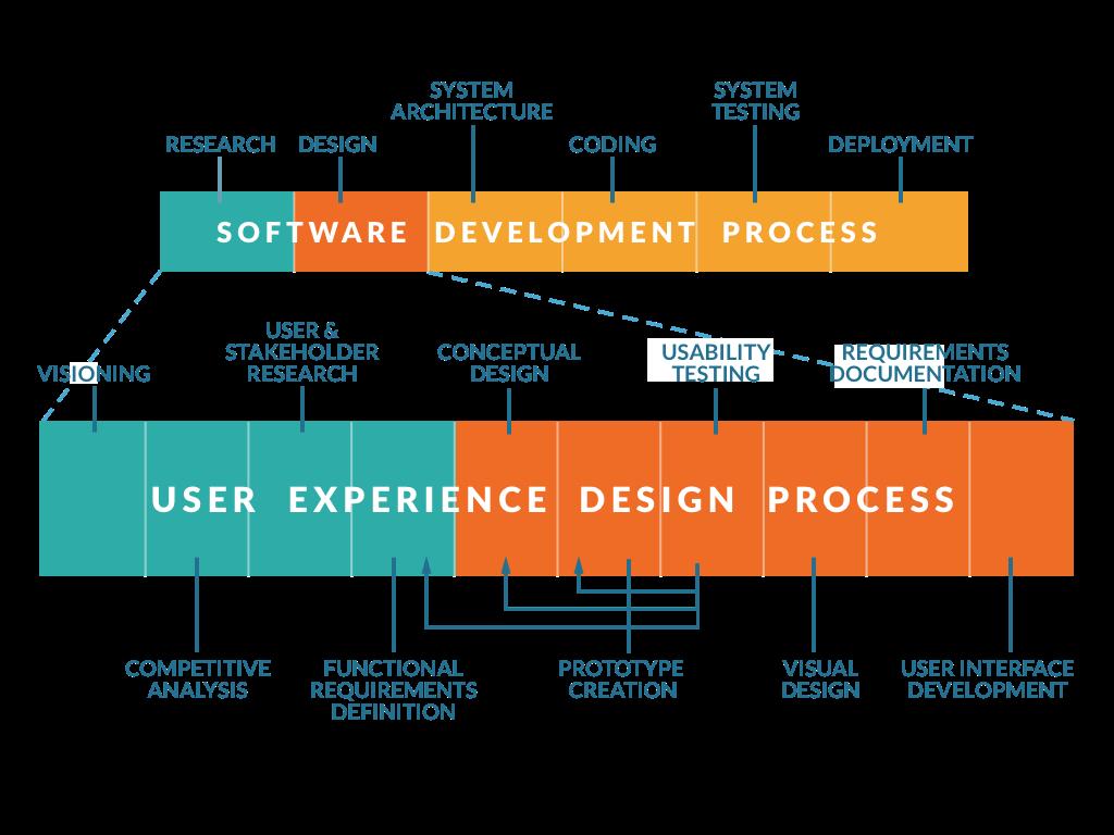 Ux Design Process Hsin Chen