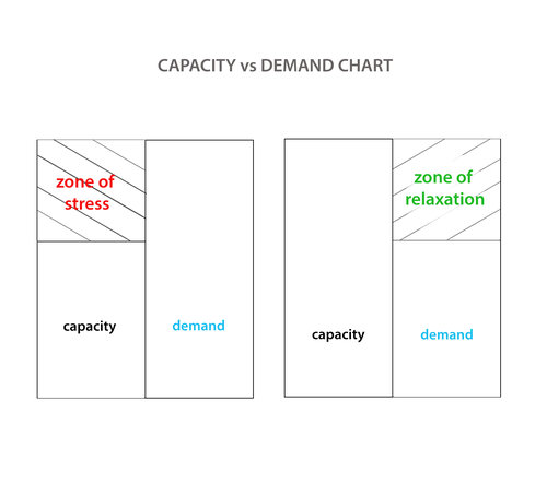 Tendons become damaged when demand exceeds their capacity