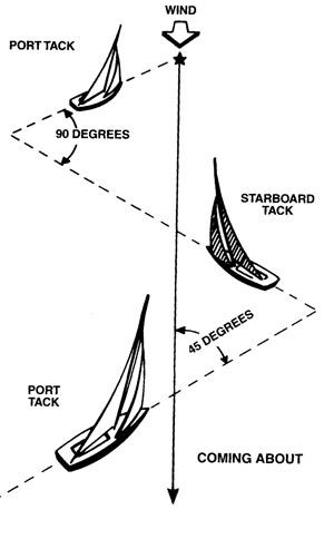 tacking-sailboats21.jpg