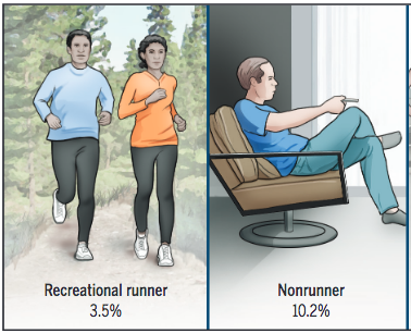 Knee arthritis risk: Runners vs Non-Runners