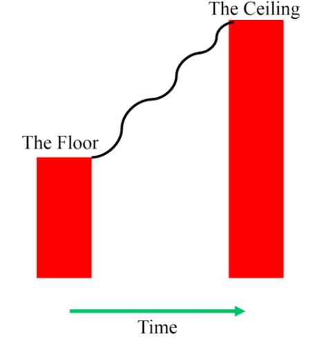 Figure 4. Picture Credit: Tim Gabbett Training Injury Prevention Paradox Seminar