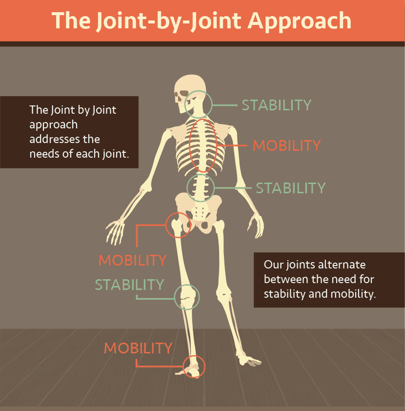 joint-by-joint-approach-001.png