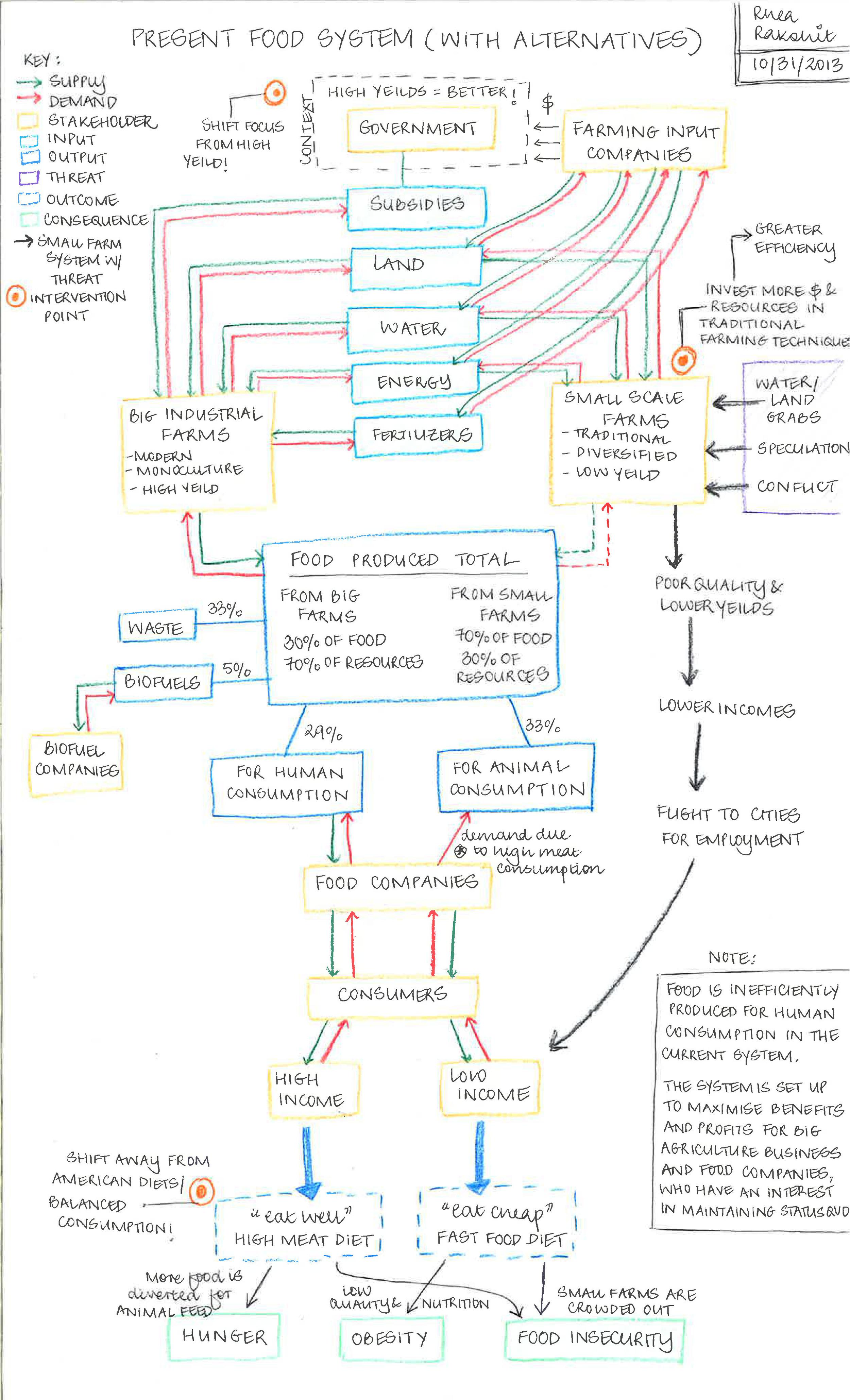 Food System Map - Rhea Rakshit.jpg