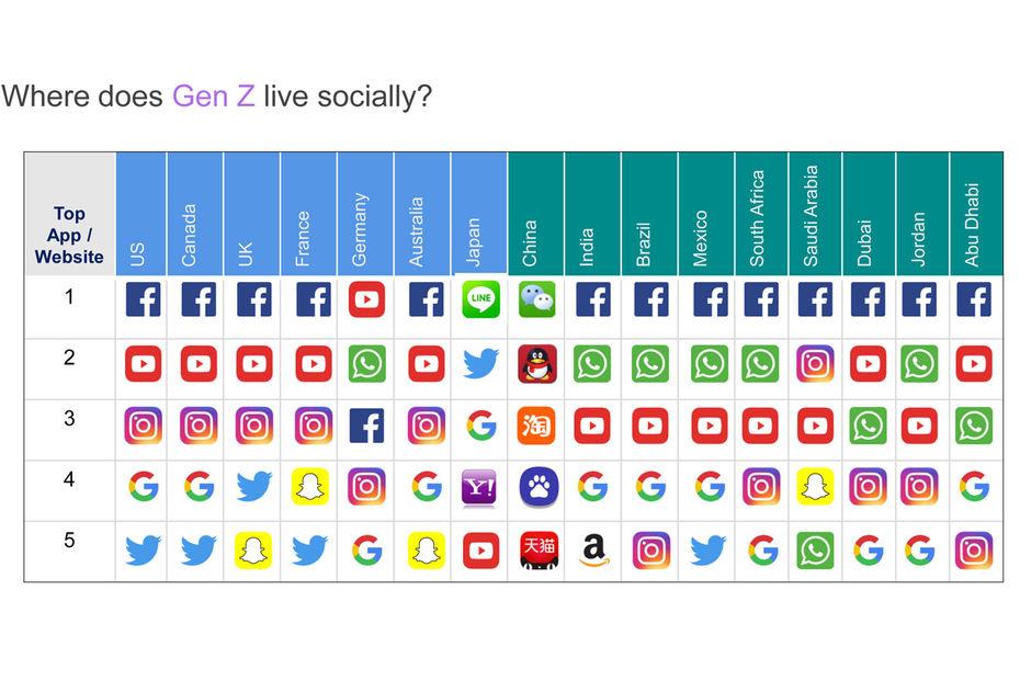 Generation-Z social app preferences, by  LSA