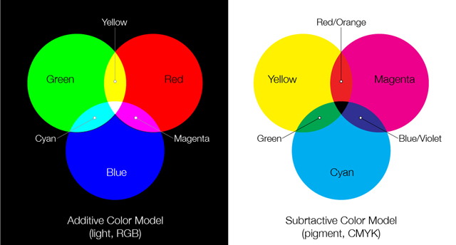 This image, and a full description of color light/pigment from  here