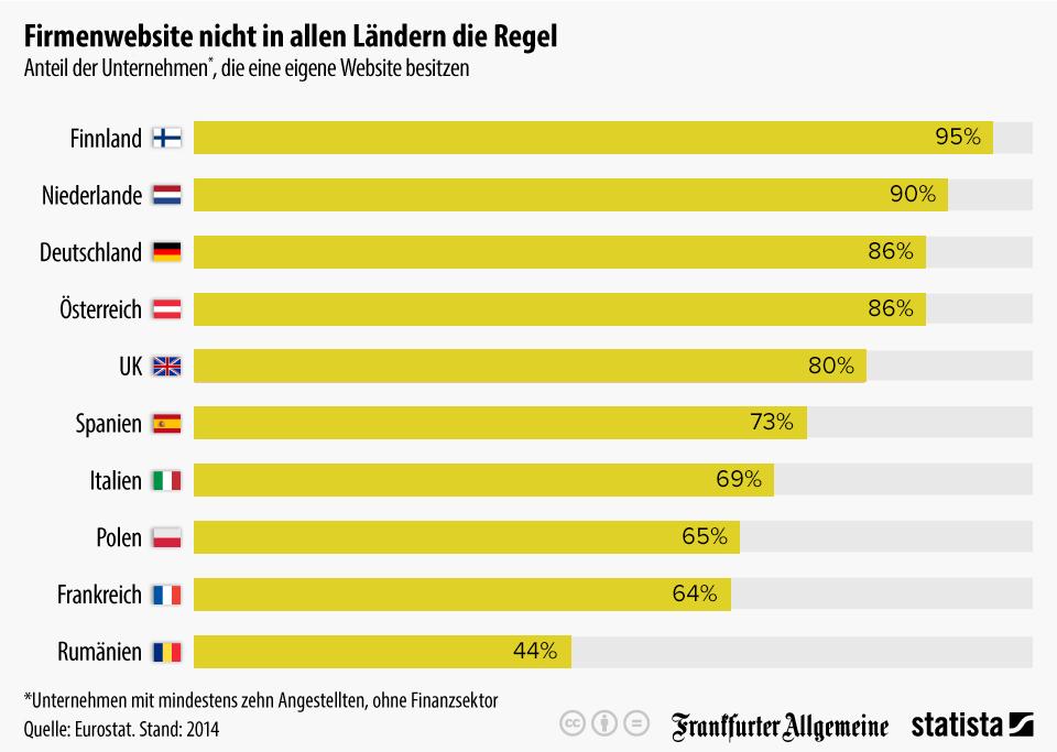 Quelle: http://de.statista.com/infografik/3408/anteil-der-unternehmen-die-eine-eigene-website-besitzen/