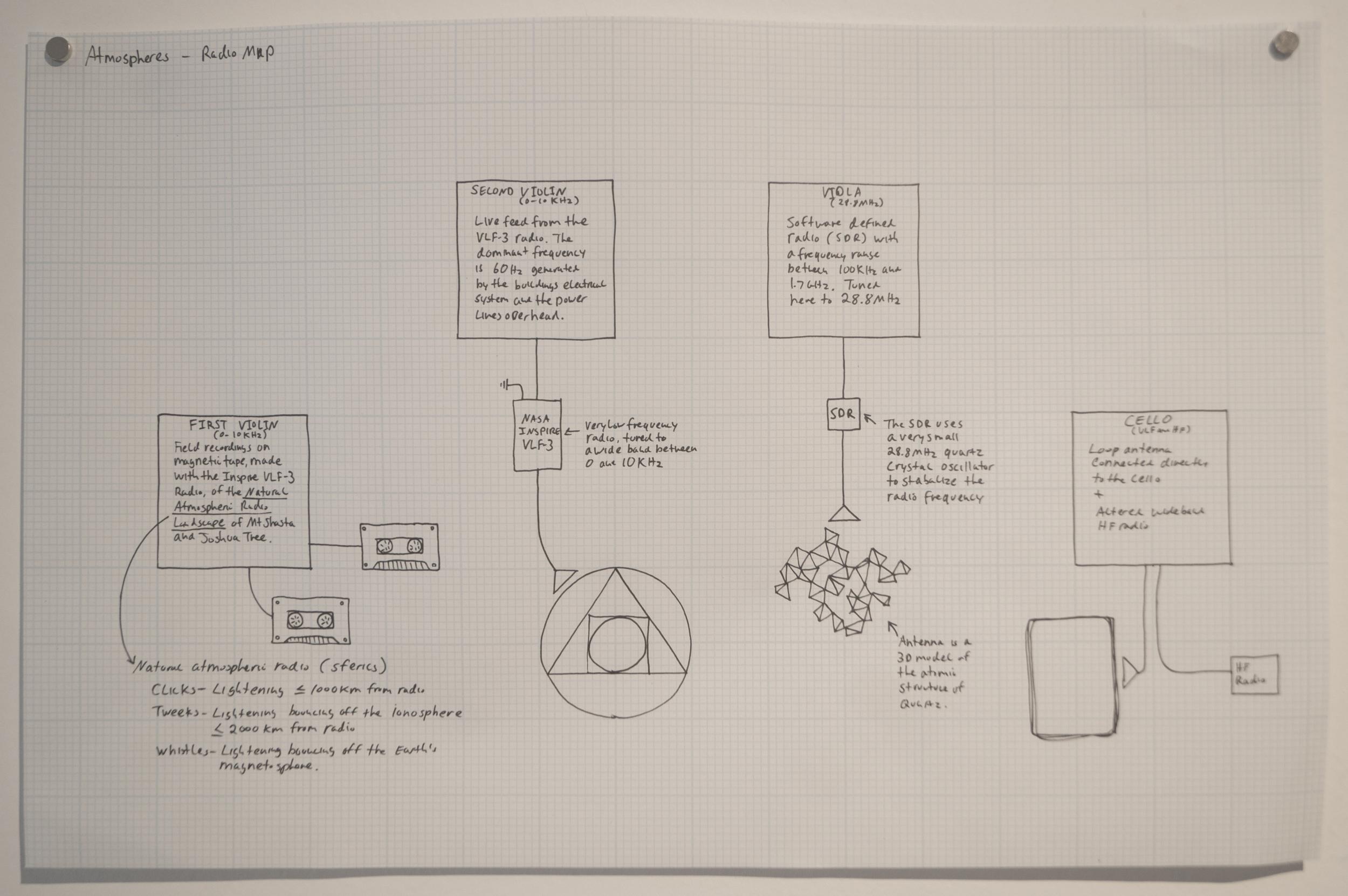 map of string quartet, radios and antennas