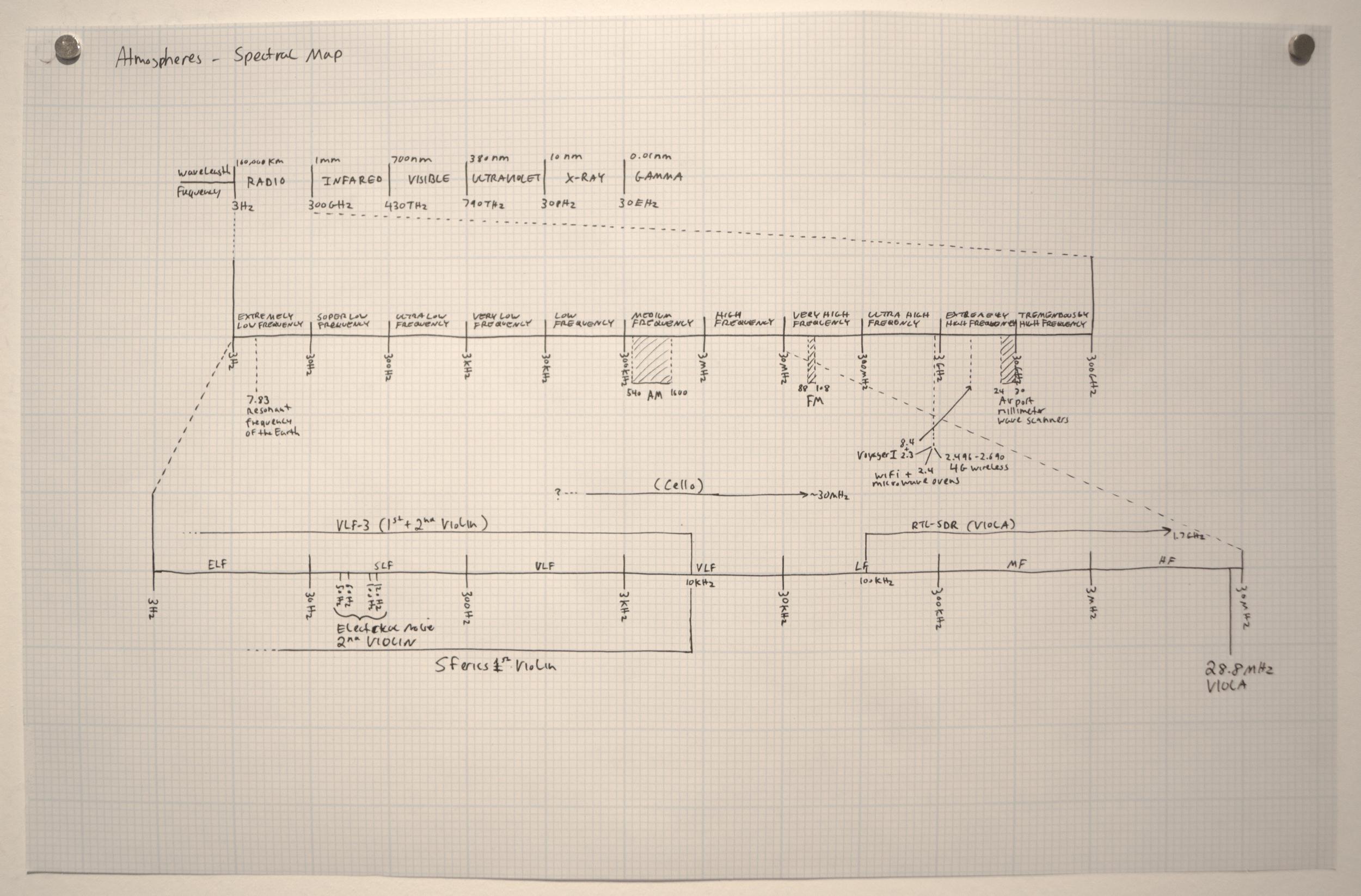 Spectrum maps of radios