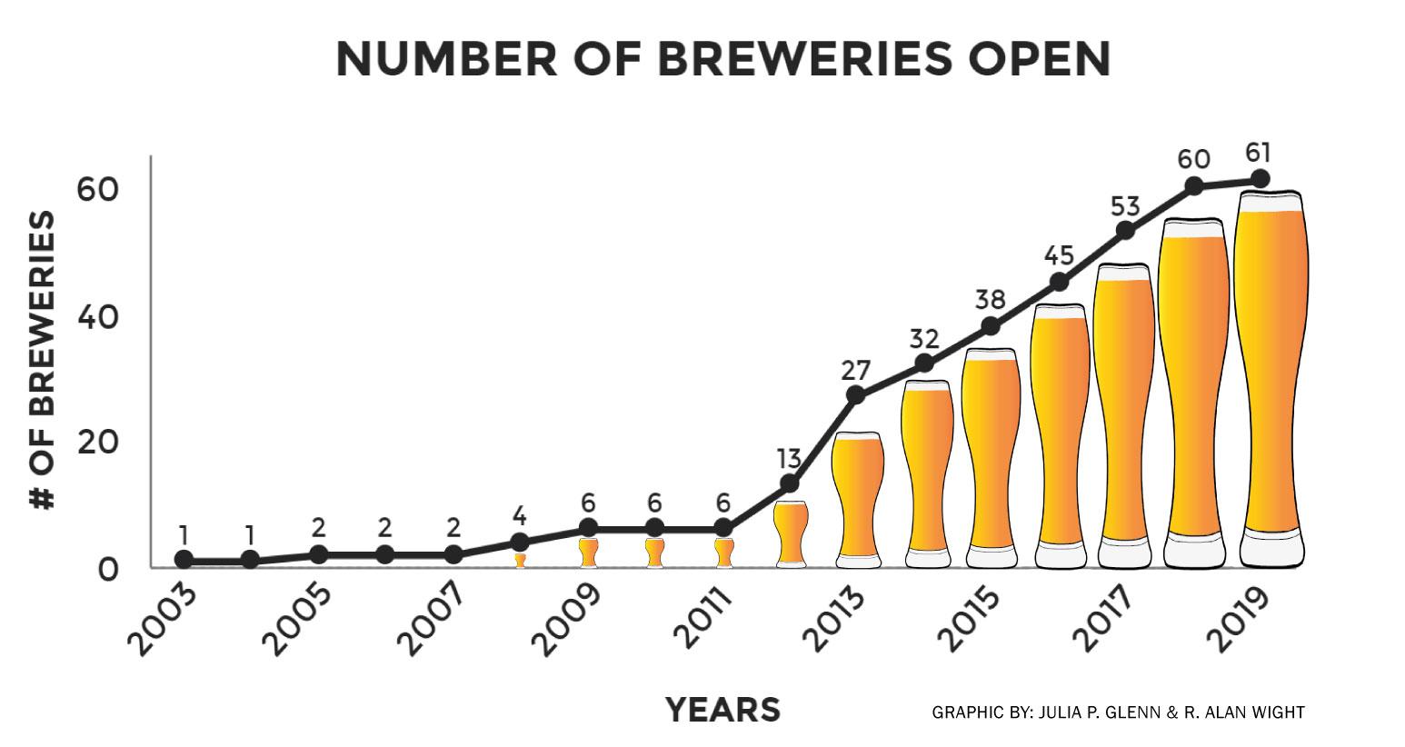 BreweriesOpenBarGraph.jpg
