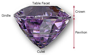The parts of a faceted gem. Photo: Wimon Manorotkul