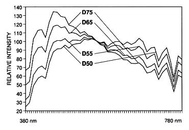 Figure 2. Comparative spectral power distribution of CIE Illuminants D50, D55, D65 and D75. All curves intersect at the same point.