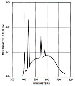 Figure 8. Spectrum of daylight fluorescent lamp (after GTE 0-341).