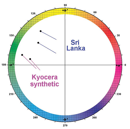 Colorimetric parameters for two V- and Cr-bearing, Fe-rich chrysoberyls from Sri Lanka (with V>Cr), and V-bearing, Fe- and Cr-free synthetic chrysoberyl from Kyocera are plotted for daylight and incandescent light in the CIELAB color circle. The neutral point (white point) is in the center of the a*b* coordinate system and the outer circle represents a chroma of 40. The black circles plot the color coordinates in daylight D65 and the other ends of the differently colored bars represent the coordinates of the same samples in tungsten light A. The V-, Cr- and Fe-bearing chrysoberyls from Sri Lanka show a small color variation from yellow green to greenish yellow, whilst the V-bearing, Fe- and Cr-free synthetic chrysoberyls from Kyocera shift slightly from green to bluish green.