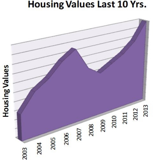 Housing Value(2).JPG