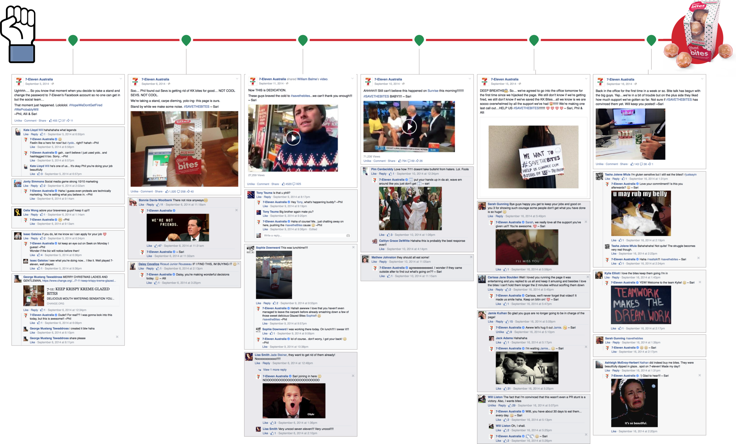 Examples of posts and interaction