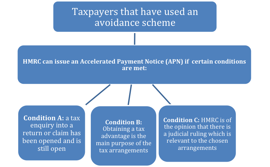ACCELERATED PAYMENT NOTICE.png