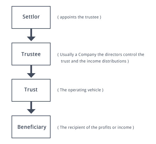 what are trusts