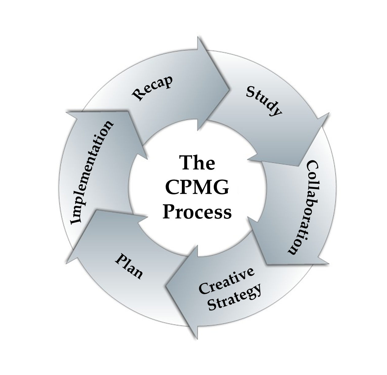 CPMG Process 2.png