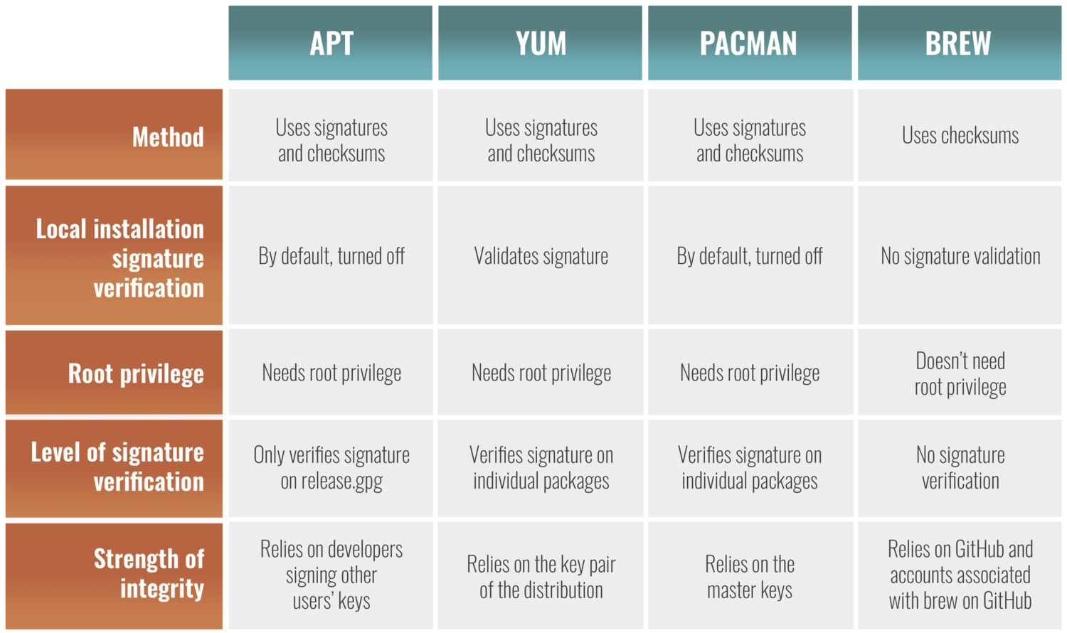 install yum package manager