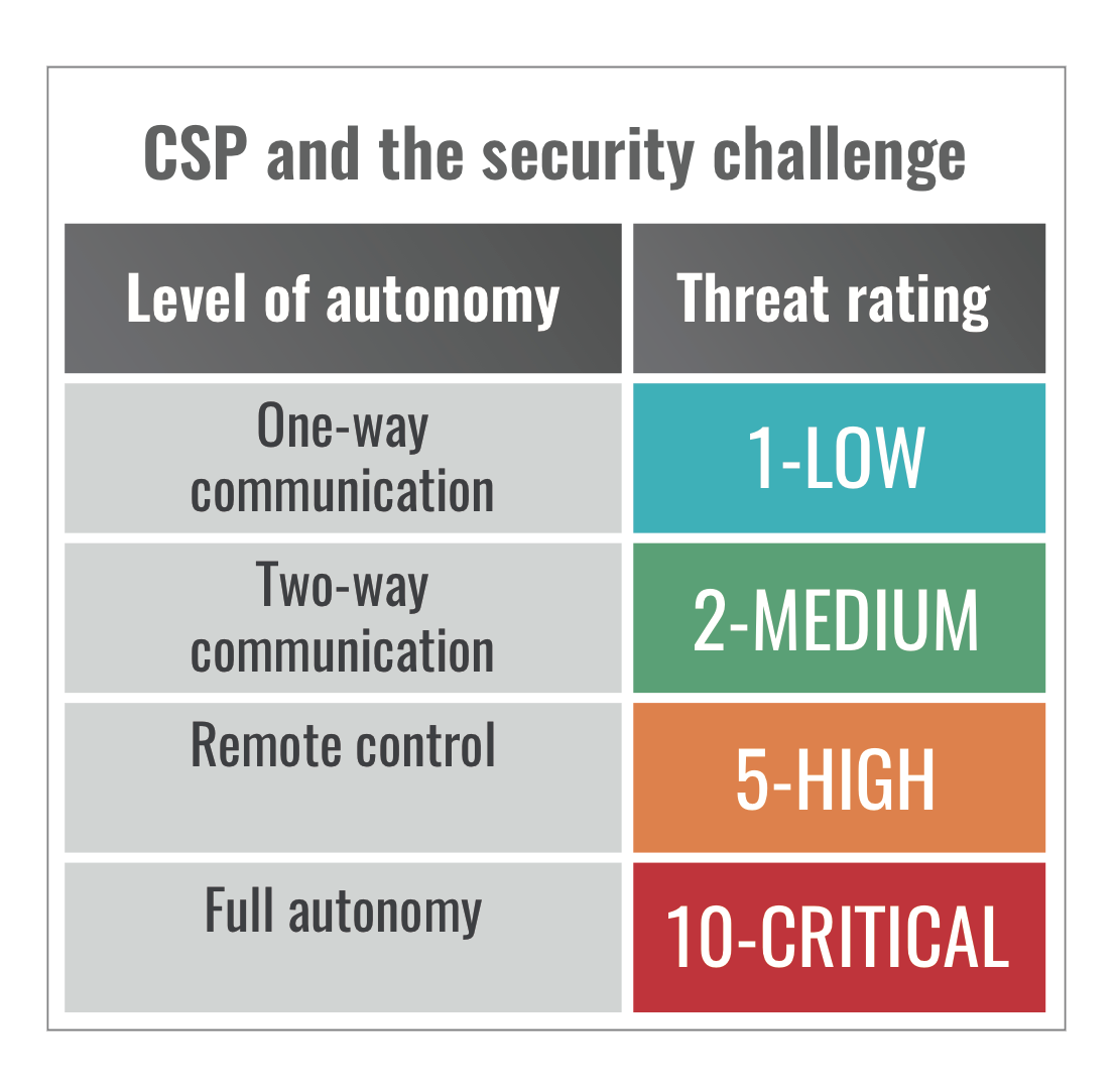 Table 1.1 - Level of autonomy vs. threat rating