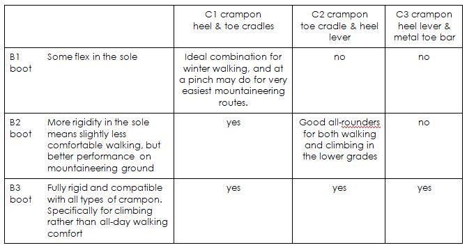 boots & crampons compatibility table.JPG